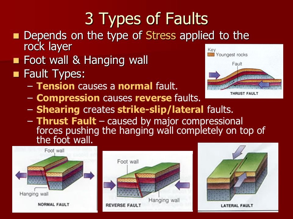 3 Types of Faults Depends on the type of Stress applied to the rock layer. Foot wall & Hanging wall.