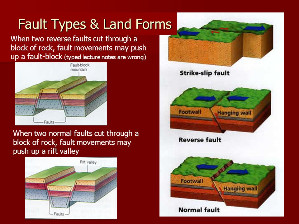 Fault Types & Land Forms