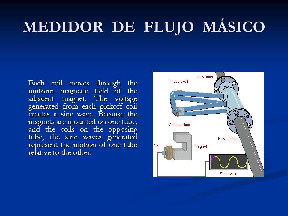 MEDIDOR DE FLUJO MÁSICO