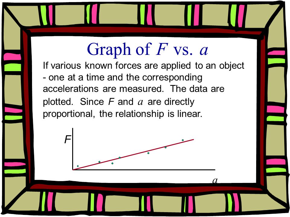 Graph of F vs. a