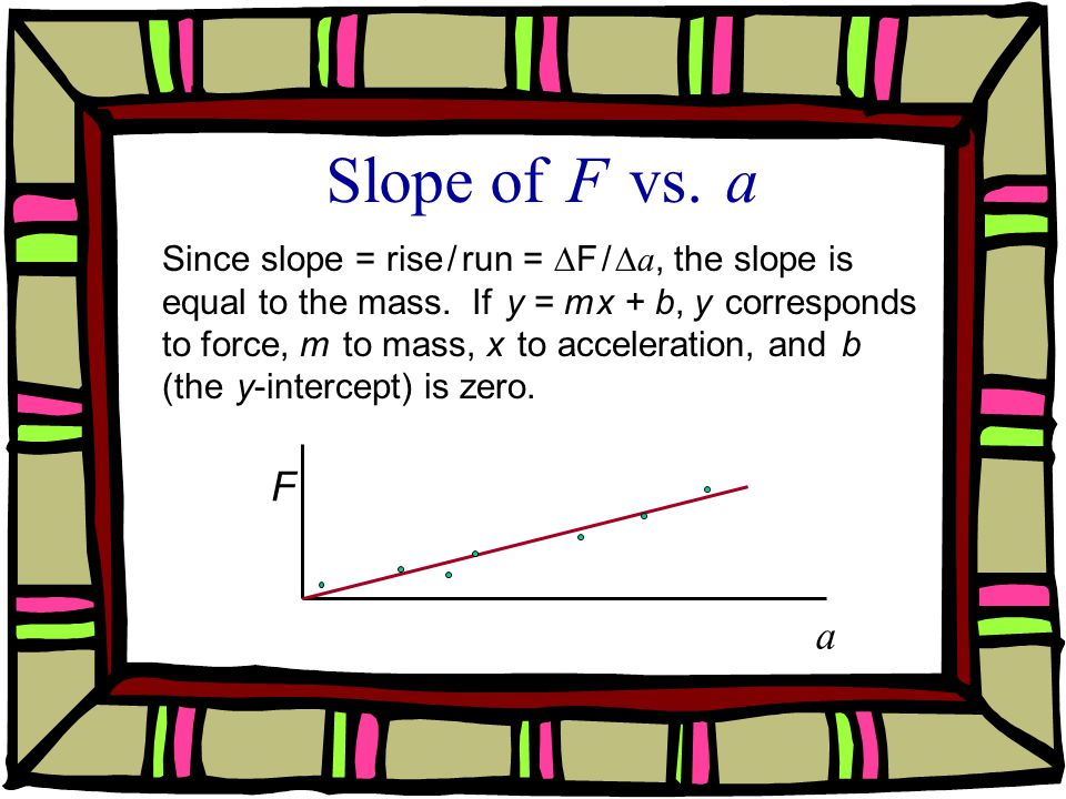 Slope of F vs. a