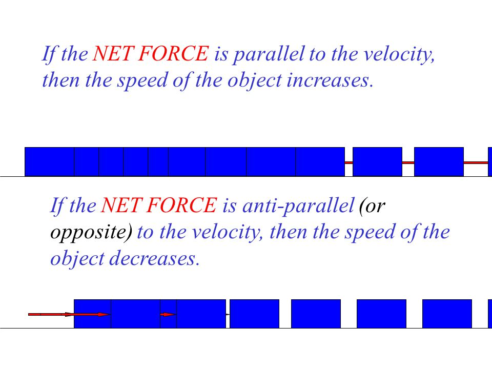 If the NET FORCE is parallel to the velocity, then the speed of the object increases.