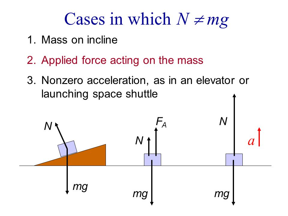 Cases in which N  mg a Mass on incline