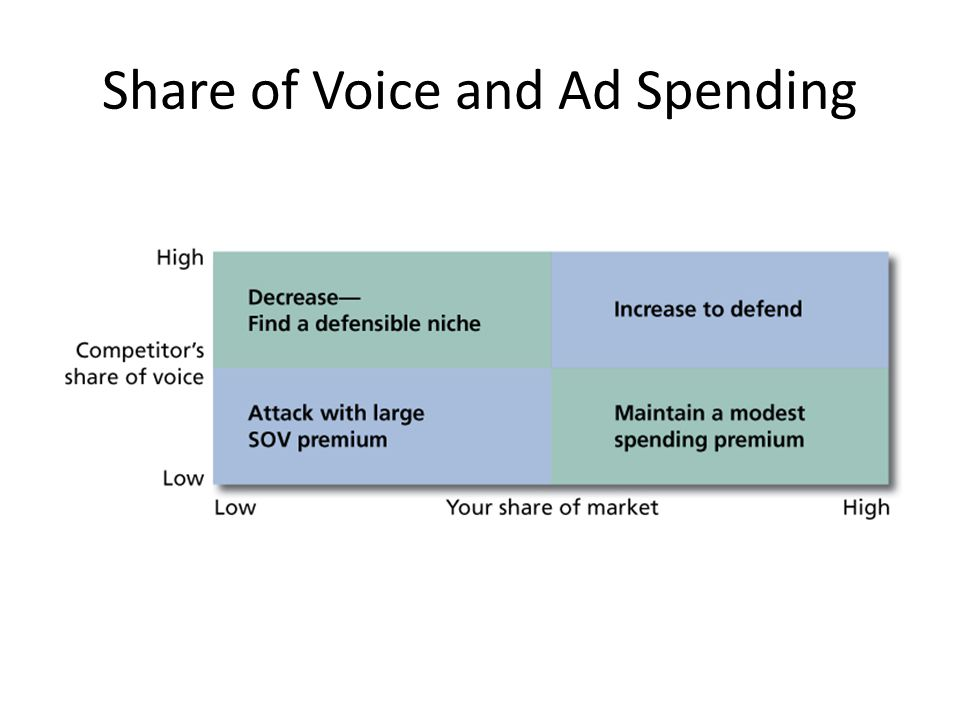 Share of Voice and Ad Spending
