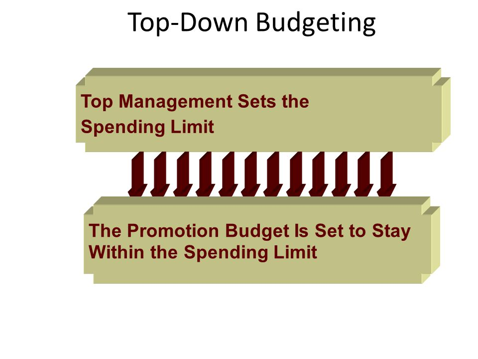 Top-Down Budgeting Top Management Sets the Spending Limit