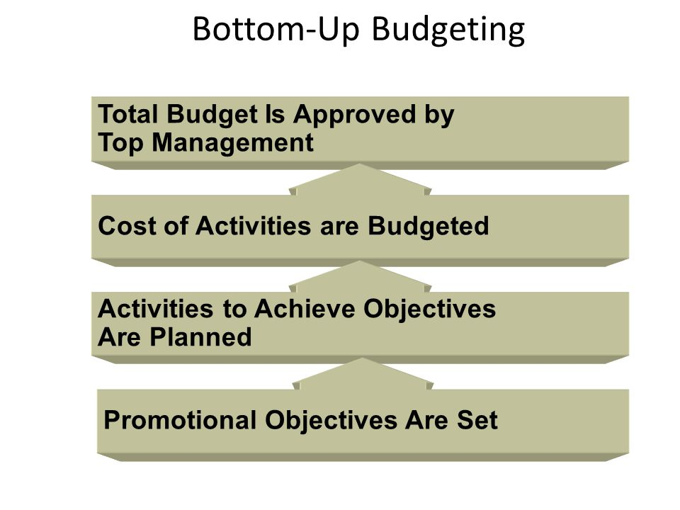 Bottom-Up Budgeting Total Budget Is Approved by Top Management