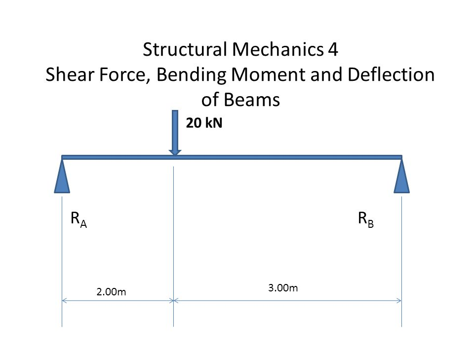 Structural Mechanics 4 Shear Force, Bending Moment and Deflection of Beams