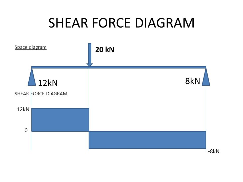 SHEAR FORCE DIAGRAM 8kN 12kN 20 kN 12kN -8kN