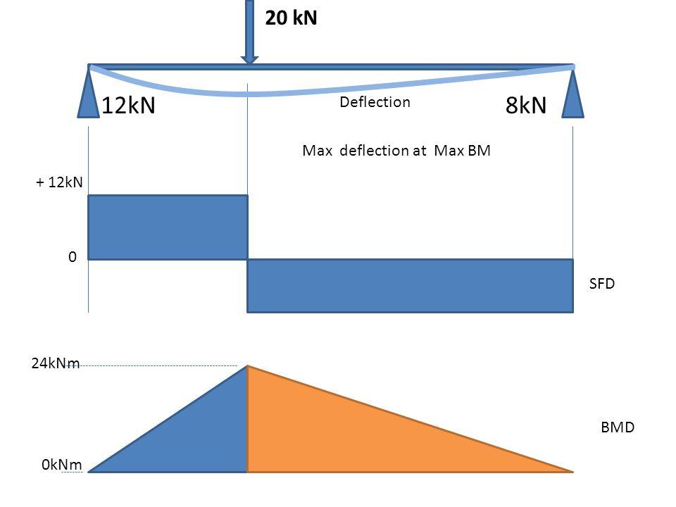 12kN 8kN 20 kN Deflection Max deflection at Max BM + 12kN SFD 24kNm