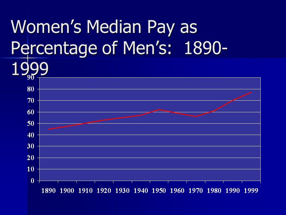 Women's Median Pay as Percentage of Men's: 1890-1999