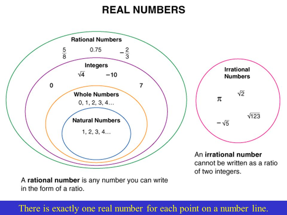 There is exactly one real number for each point on a number line.