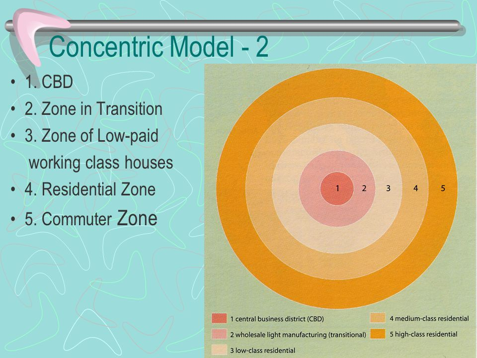 Concentric Model - 2 1. CBD 2. Zone in Transition 3. Zone of Low-paid