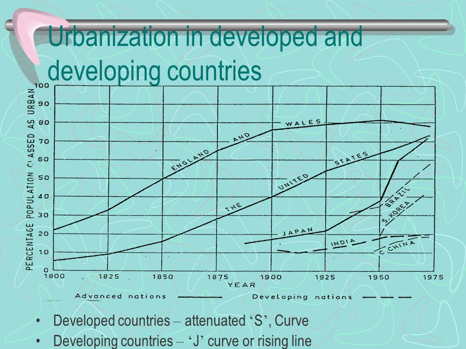Urbanization in developed and developing countries