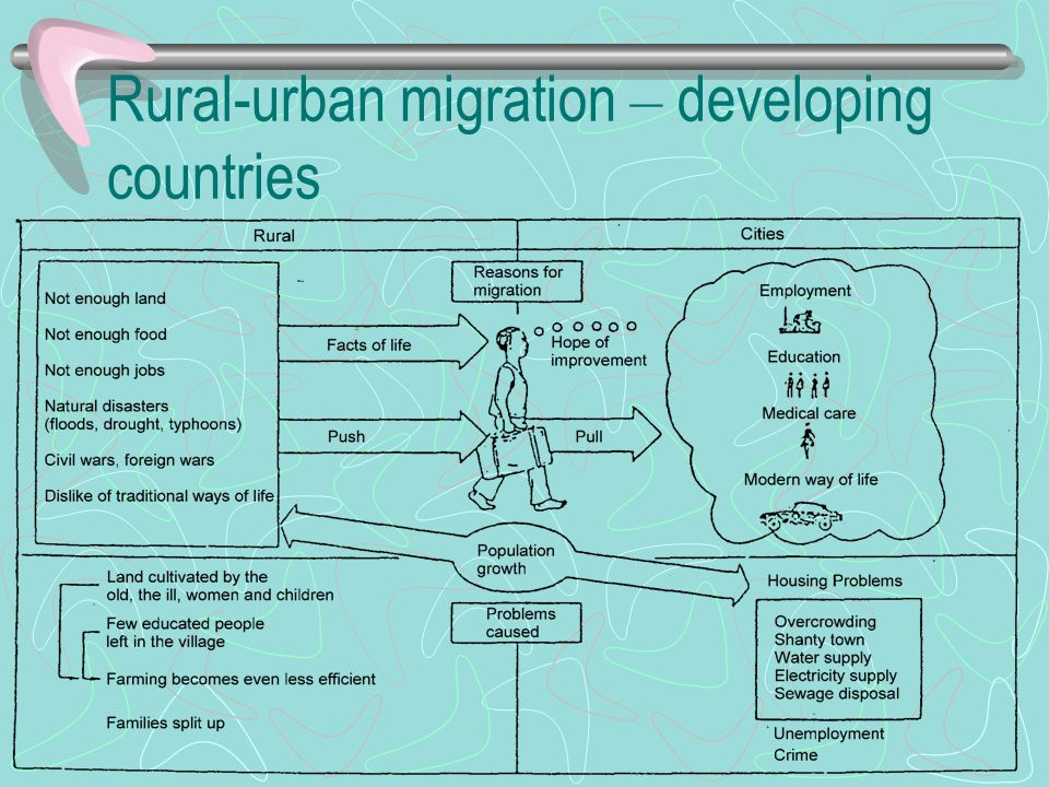 Rural-urban migration – developing countries