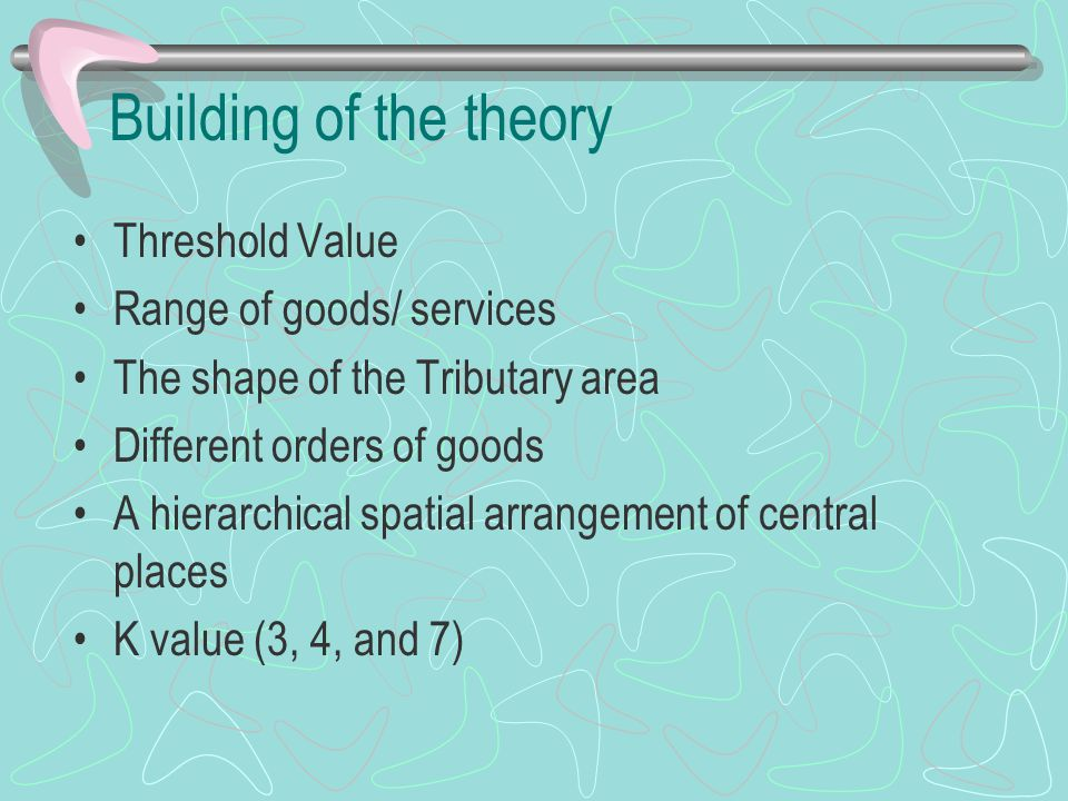 Building of the theory Threshold Value Range of goods/ services