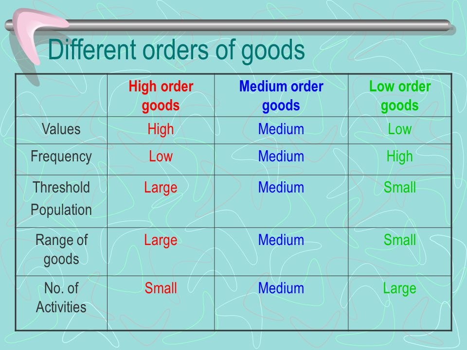 Different orders of goods