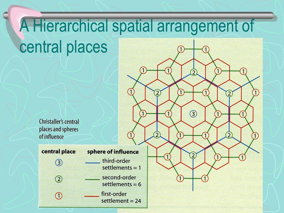 A Hierarchical spatial arrangement of central places