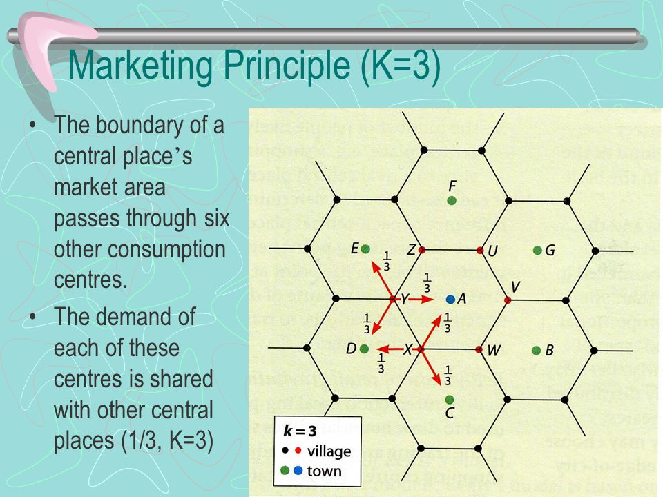 Marketing Principle (K=3)