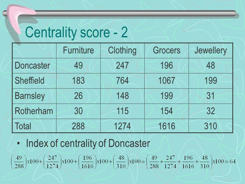 Centrality score - 2 Index of centrality of Doncaster Furniture