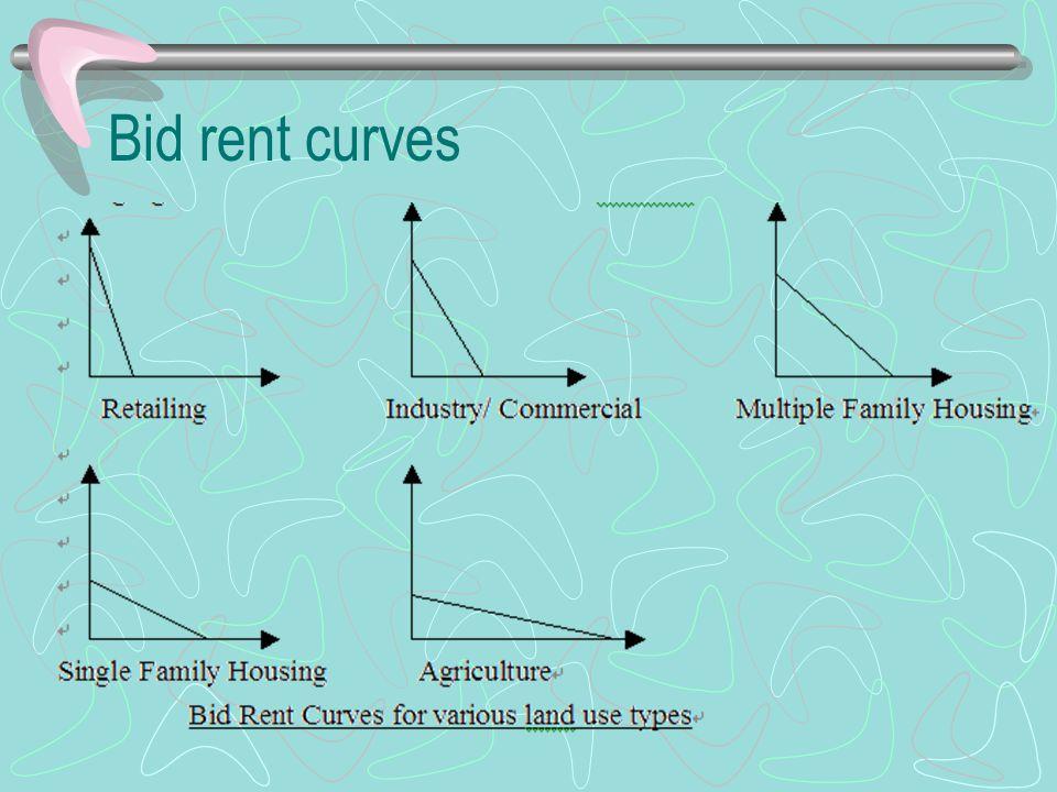 Bid rent curves