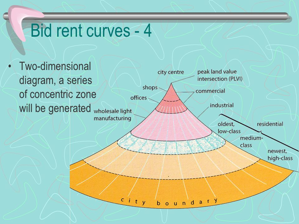 Bid rent curves - 4 Two-dimensional diagram, a series of concentric zone will be generated