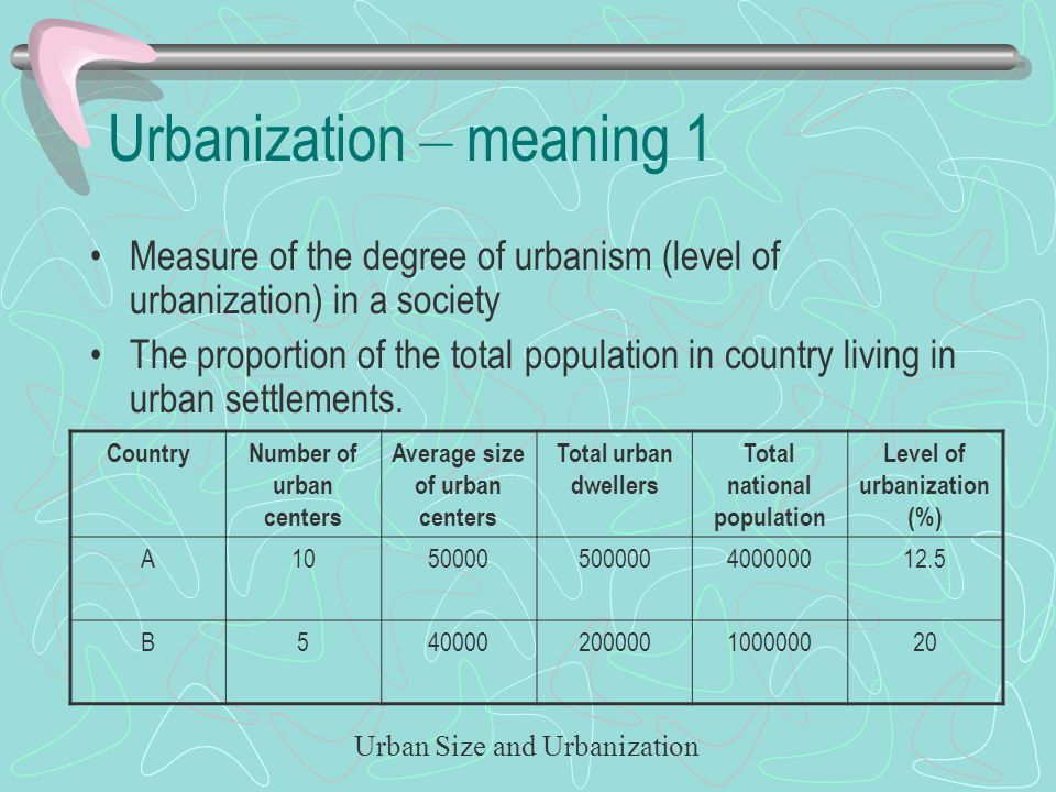 Urbanization – meaning 1