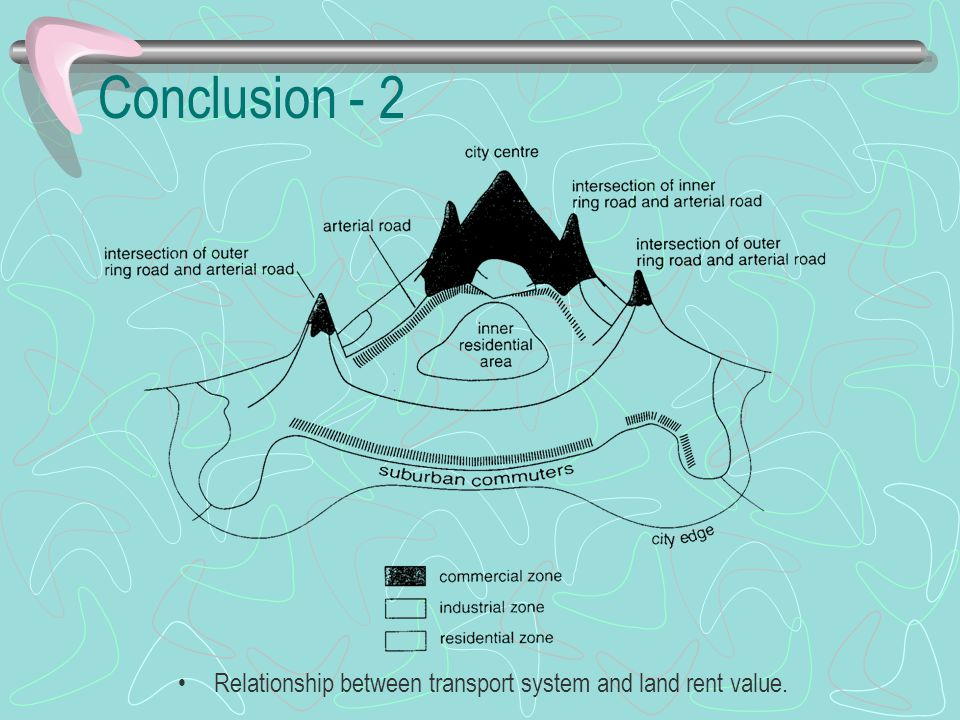 Conclusion - 2 Relationship between transport system and land rent value.