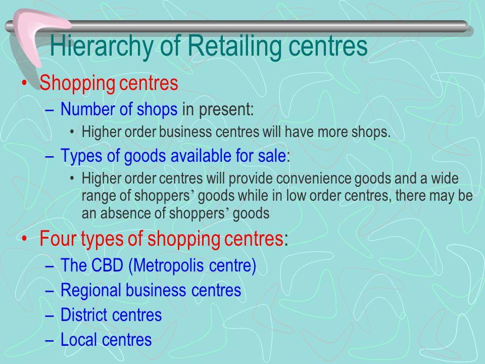 Hierarchy of Retailing centres