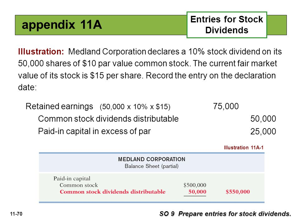 Entries for Stock Dividends