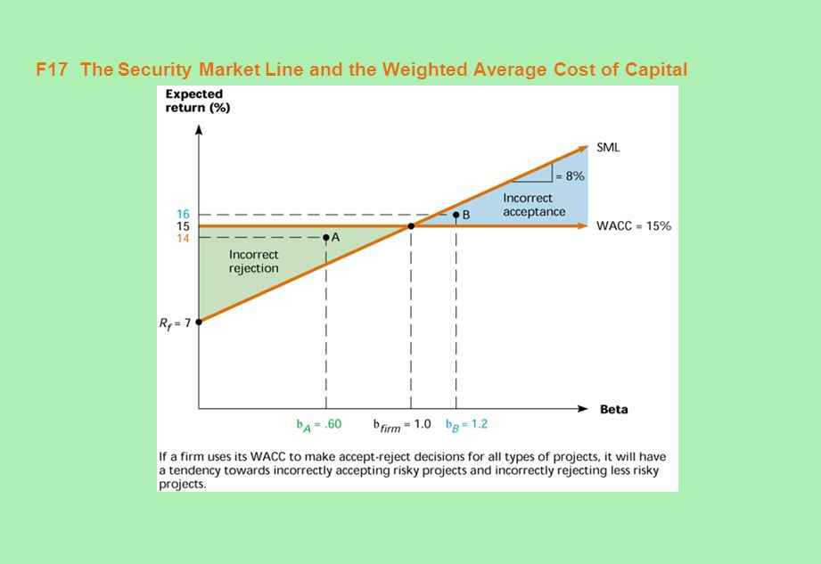 F17 The Security Market Line and the Weighted Average Cost of Capital