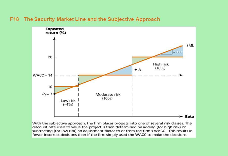 F18 The Security Market Line and the Subjective Approach