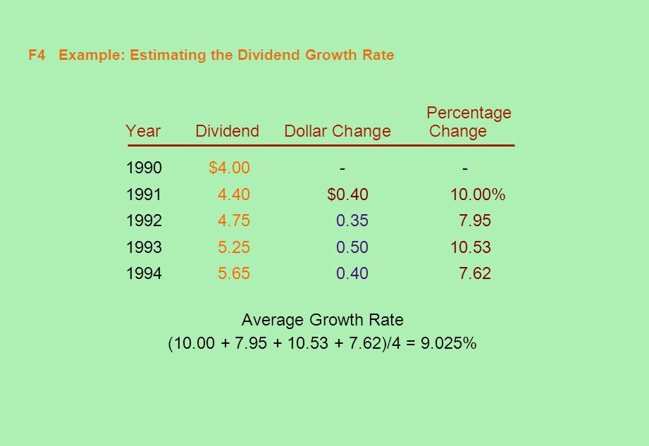 F4 Example: Estimating the Dividend Growth Rate