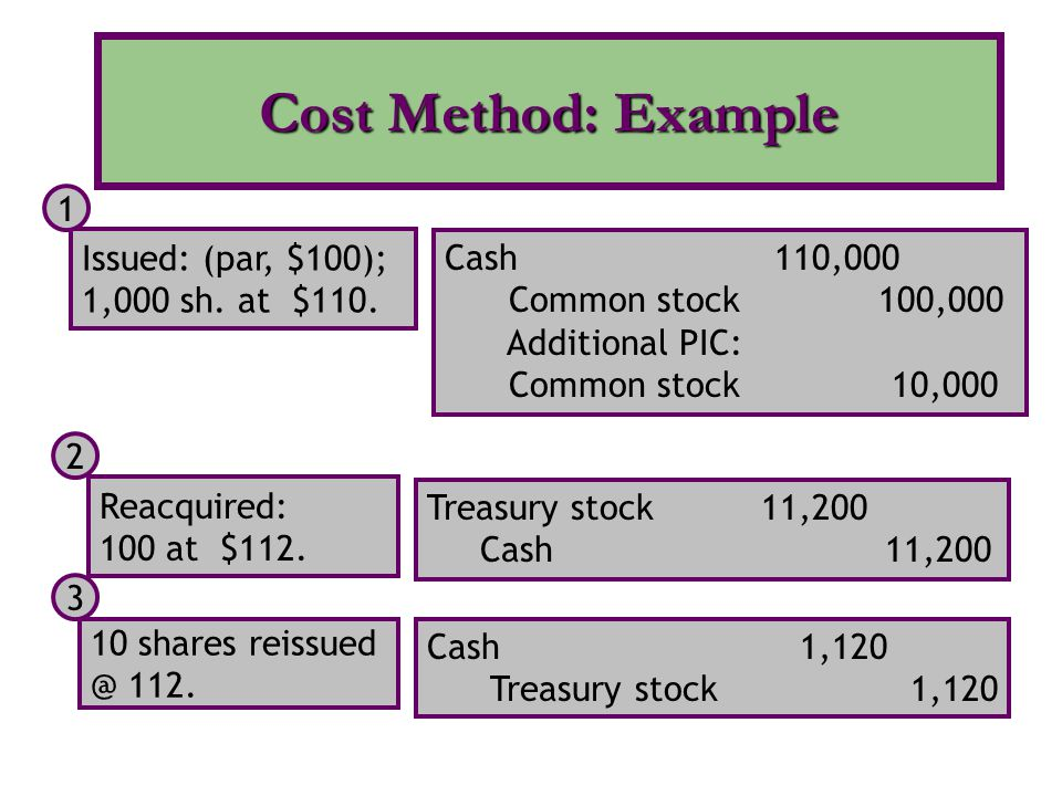 Cost Method: Example Issued: (par, $100); 1,000 sh. at $110.
