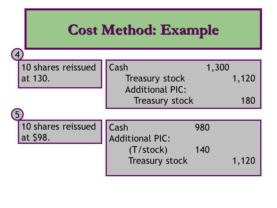 Cost Method: Example 10 shares reissued at 130. Cash 1,300