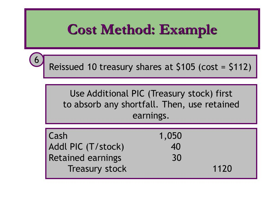 Cost Method: Example Reissued 10 treasury shares at $105 (cost = $112) 6. Use Additional PIC (Treasury stock) first.
