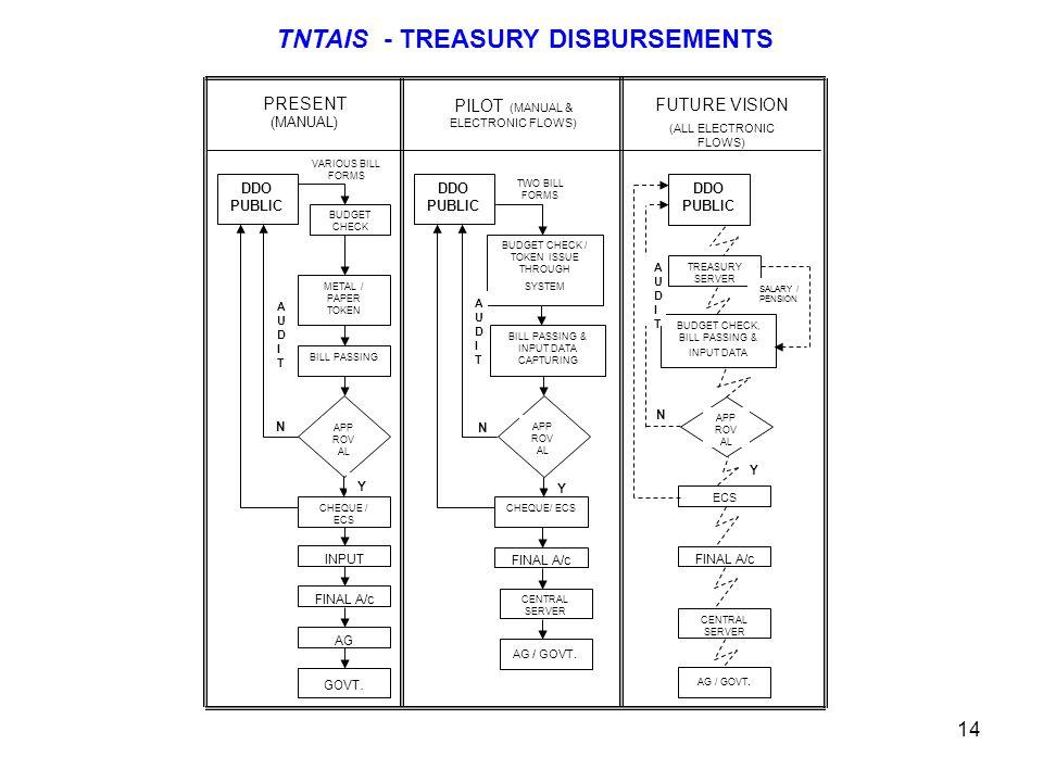TNTAIS - TREASURY DISBURSEMENTS