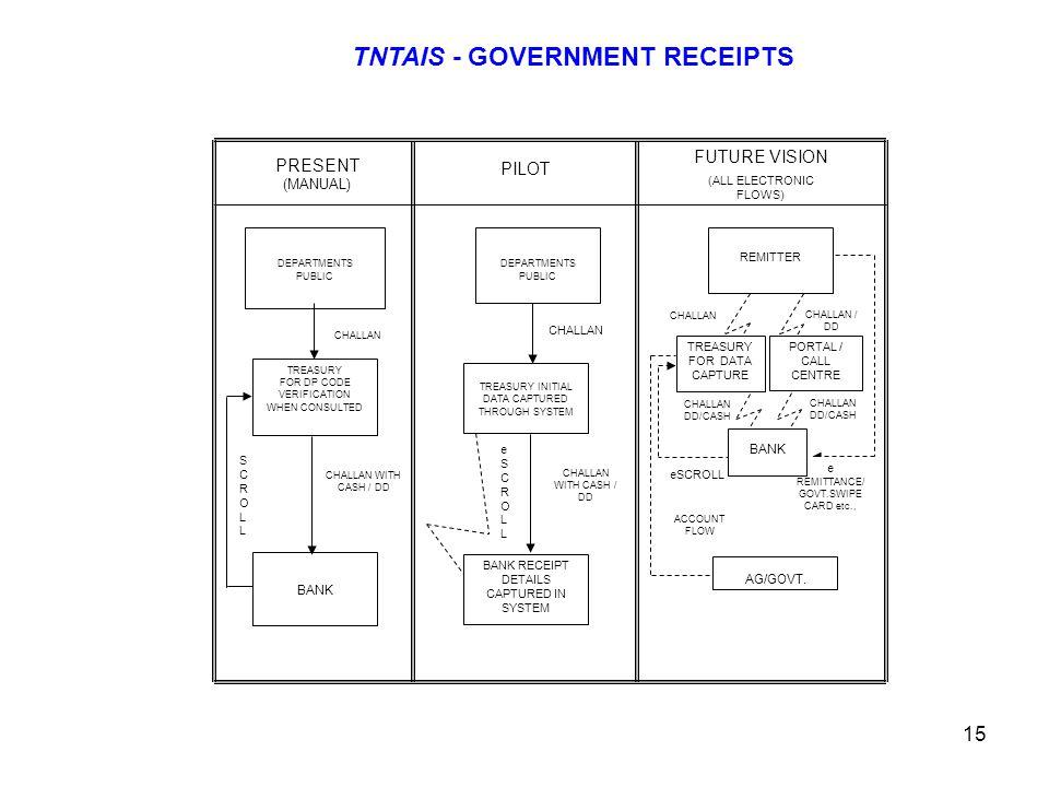 TNTAIS - GOVERNMENT RECEIPTS