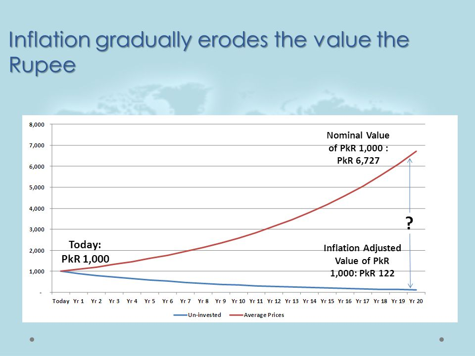 Inflation gradually erodes the value the Rupee