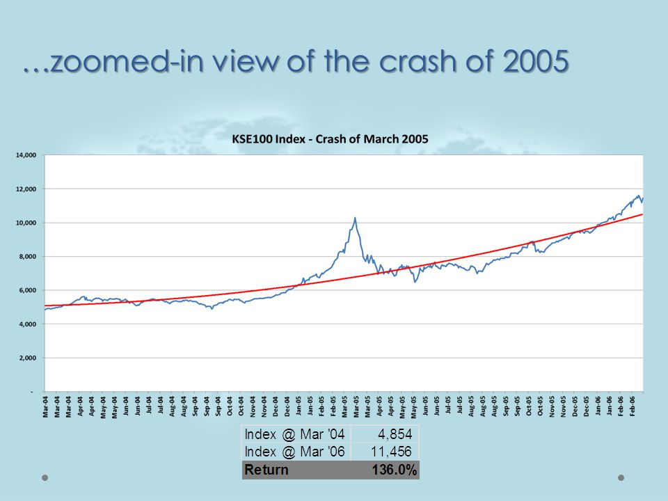 …zoomed-in view of the crash of 2005