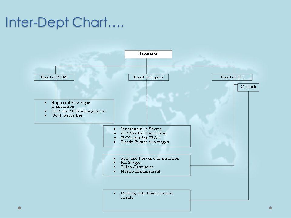 Inter-Dept Chart….