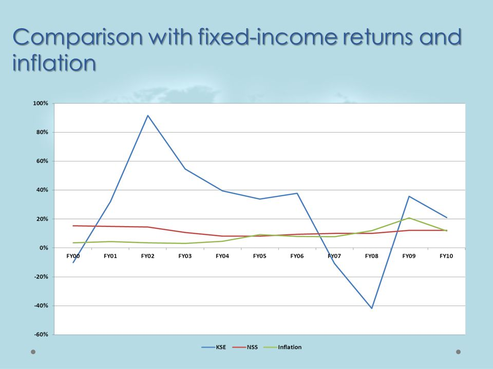 Comparison with fixed-income returns and inflation