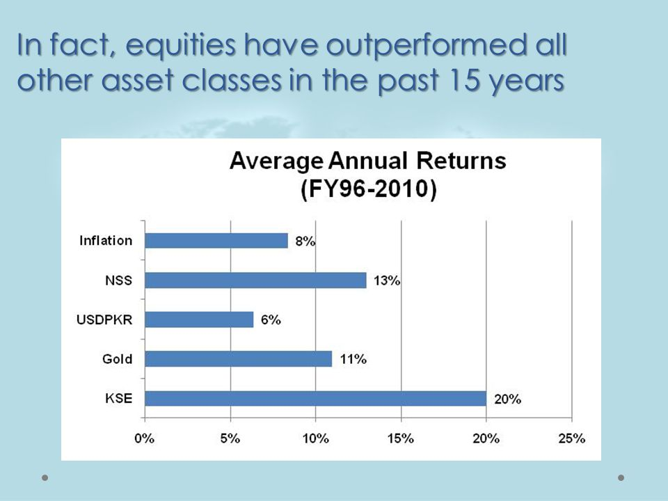 In fact, equities have outperformed all other asset classes in the past 15 years