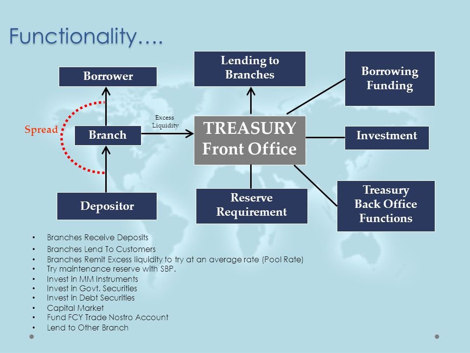 Functionality…. TREASURY Front Office Lending to Branches Borrowing