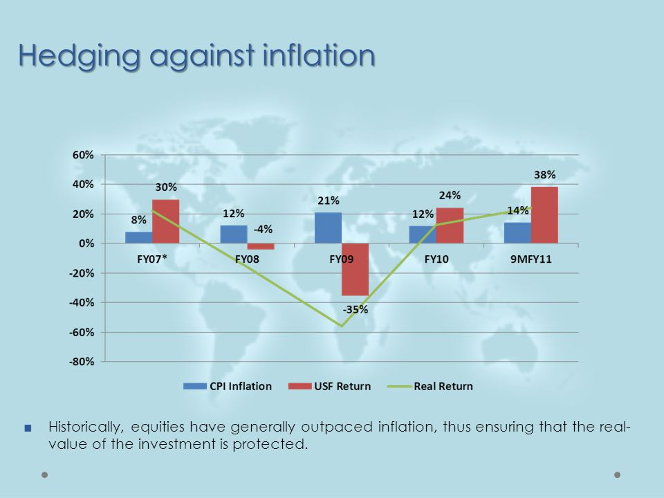 Hedging against inflation