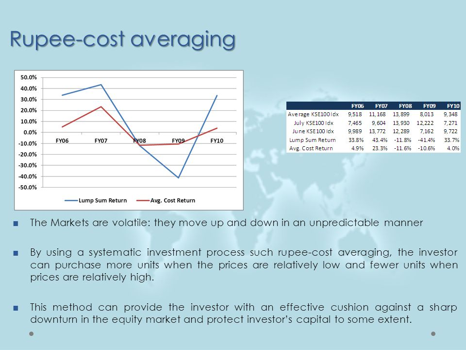 Rupee-cost averaging The Markets are volatile: they move up and down in an unpredictable manner.