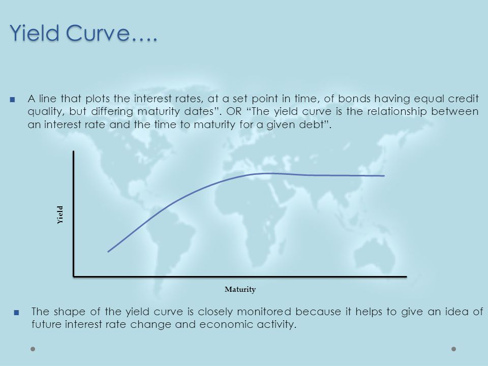 Yield Curve….