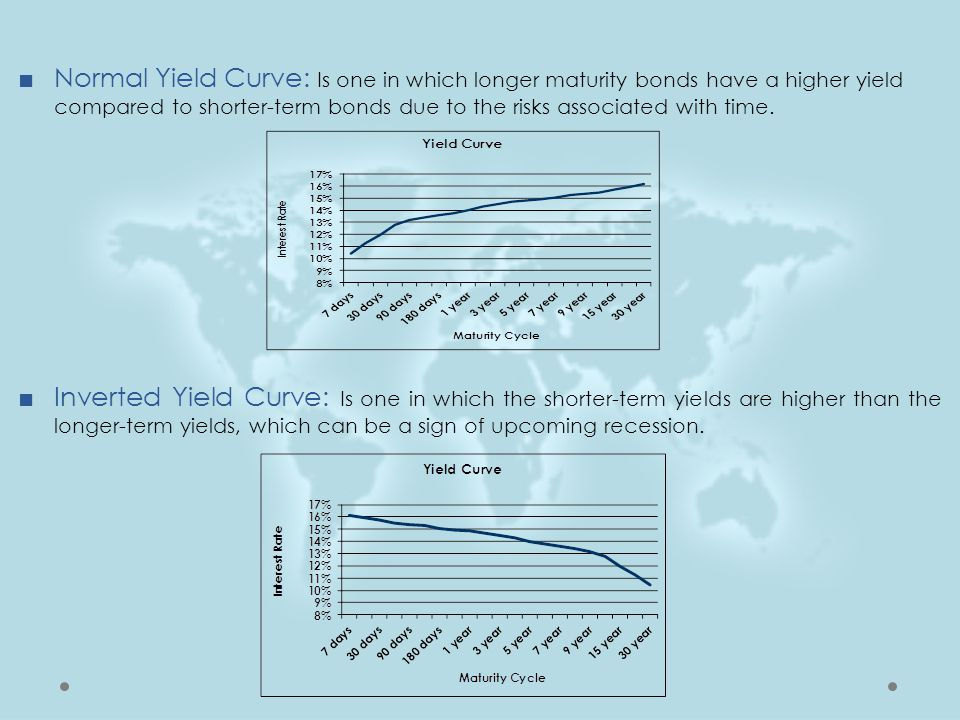 Normal Yield Curve: Is one in which longer maturity bonds have a higher yield compared to shorter-term bonds due to the risks associated with time.