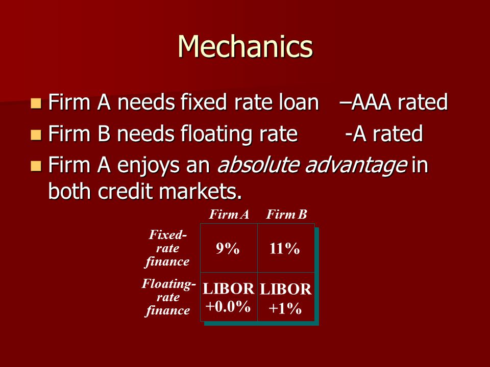 Mechanics Firm A needs fixed rate loan –AAA rated