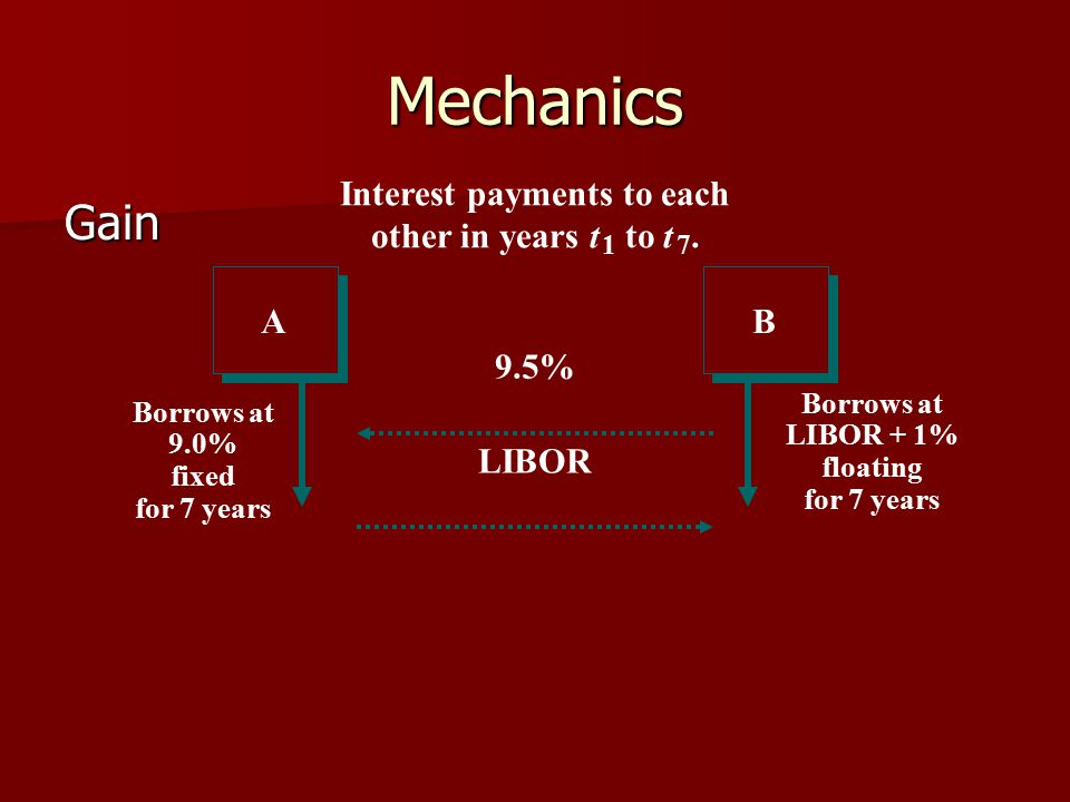 Interest payments to each other in years t 1 to t 7.