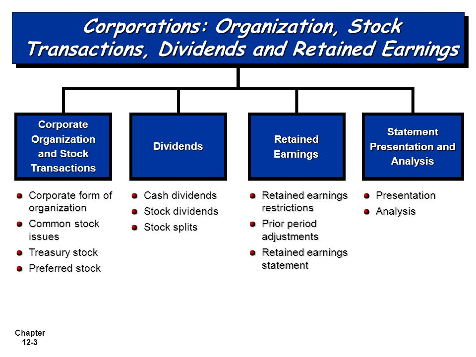Corporations: Organization, Stock Transactions, Dividends and Retained Earnings
